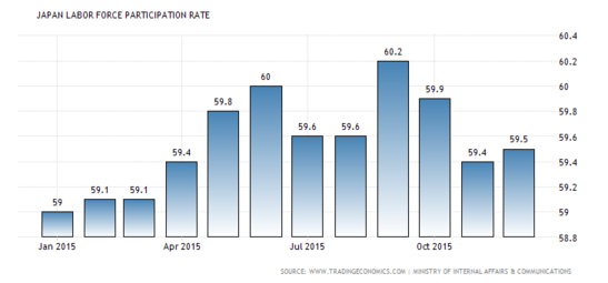 Forex Snapshot: Japanese Labor Force Participation Rate
