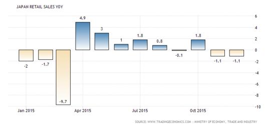 Forex Snapshot: Japanese Retail Sales y/y