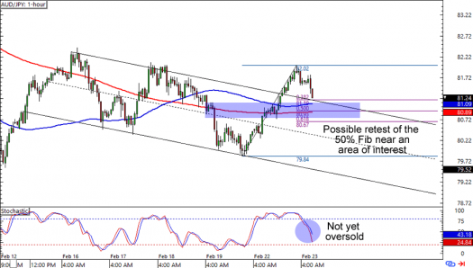 AUD/JPY: 1-hour Forex Chart