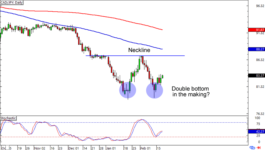 CAD/JPY: Daily Forex Chart