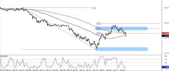 CAD/JPY 4-Hour Forex Chart