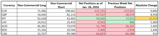CFTC COT Forex Positioning (Jan. 26, 2016)
