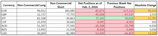 CFTC COT Forex Positioning (Feb. 2, 2016)