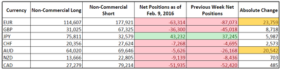 CFTC COT Forex Positioning (Feb.  9, 2016)