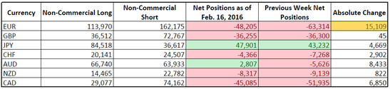 CFTC COT Forex Positioning (Feb. 16, 2016)