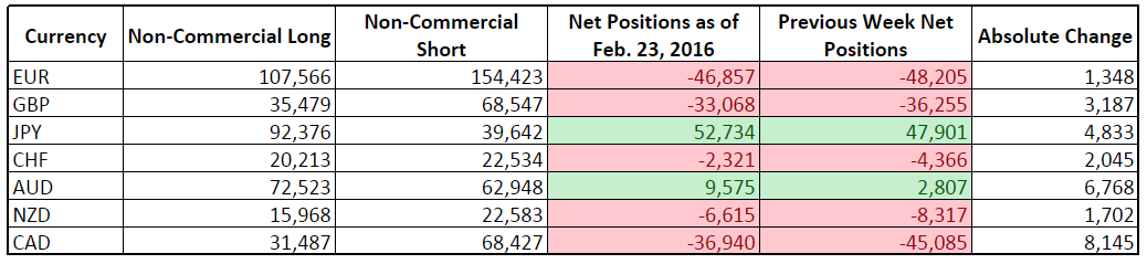 CFTC COT Forex Positioning (Feb. 23, 2016)