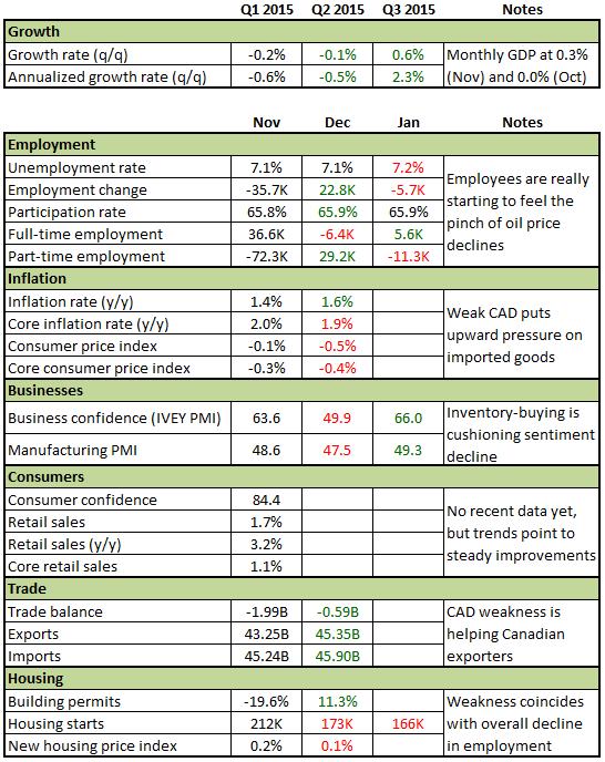 Forex Snapshot: Canada's Economy