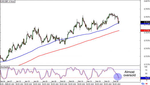 EUR/GBP: 4-hour Forex Chart