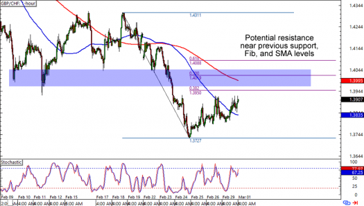 GBP/CHF: 1-hour Forex Chart