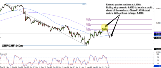 GBP/CHF 4-Hour Forex Chart
