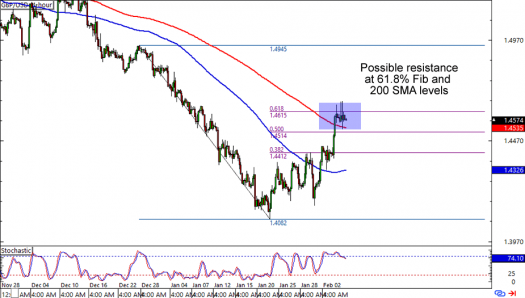 GBP/USD: 4-hour Forex Chart