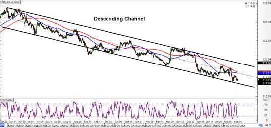 CHF/JPY 4-hour Forex Chart