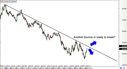 WTI Crude Oil Futures 4-hour Chart