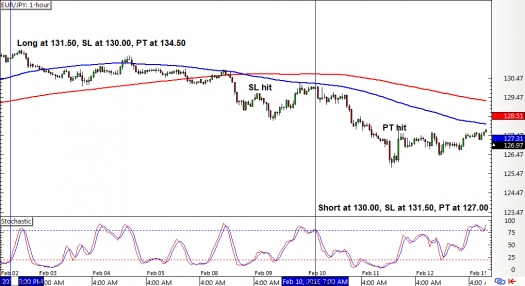 EUR/JPY 1-hour Forex ChartEUR/JPY 1-hour Forex Chart