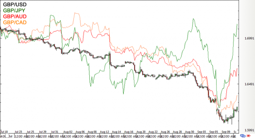 GBP Forex Pairs (July-Sept 2014)