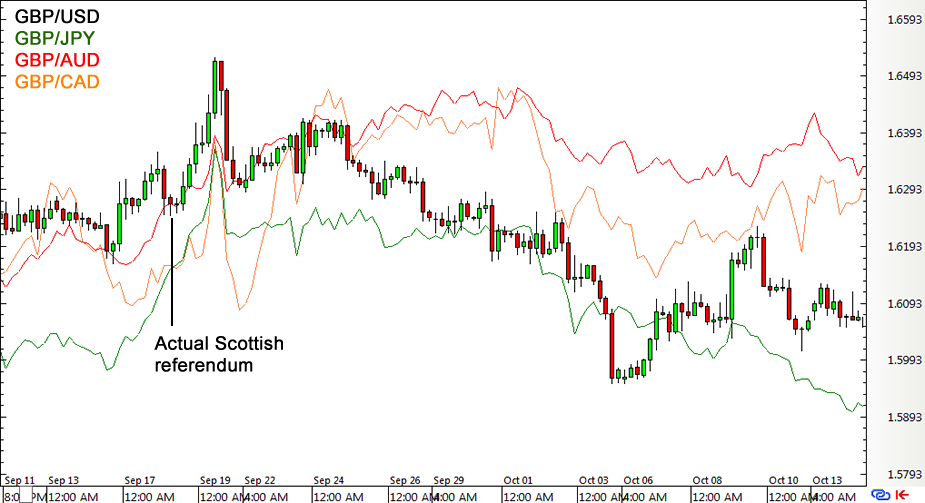 GBP Forex Pairs After Scottish Referendum