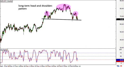 NZD/JPY Weekly Forex Chart