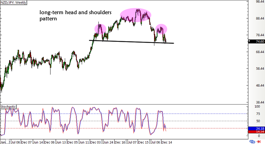 NZD/JPY Weekly Forex Chart
