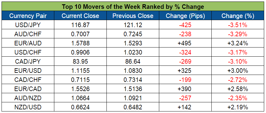Top Forex Weekly Movers (Feb. 1-5, 2016)