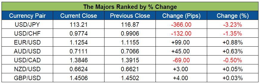 The Forex Majors (Feb. 8-12, 2016)