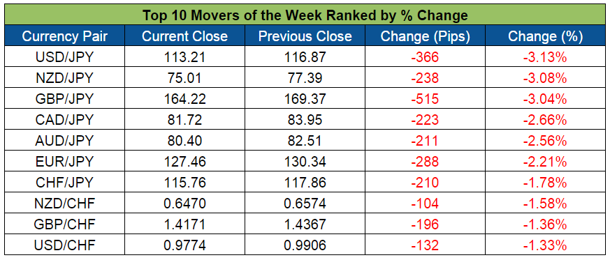Top Forex Weekly Movers (Feb. 8-12, 2016)