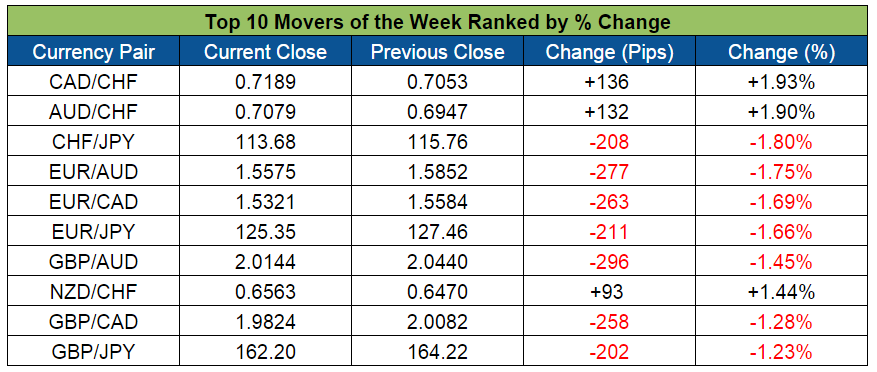 Top Forex Market Movers of the Week (Feb. 15-19, 2016)
