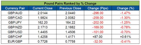 Forex Snapshot: Pound Pairs (Feb. 15-19, 2016)