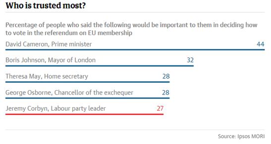Forex Snapshot: Brexit Politicians