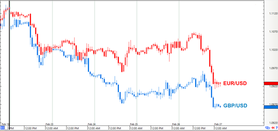 EUR/USD vs. GBP/USD: 1-hour Forex Chart