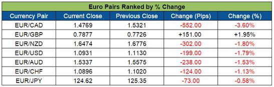 Euro Pairs (Feb. 22-26, 2016)