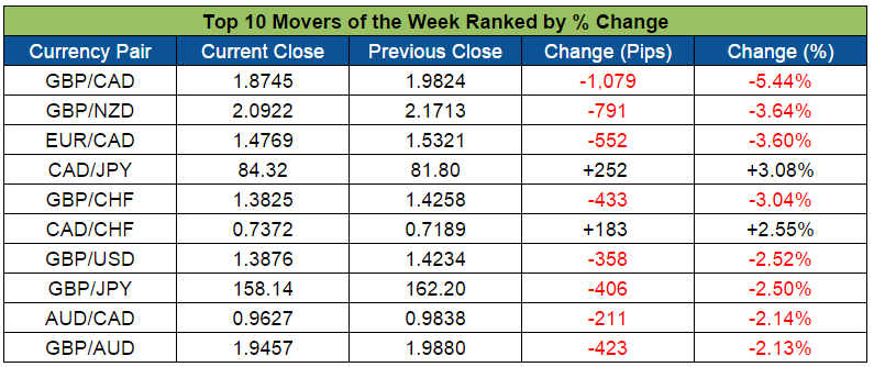 Top Forex Weekly Movers (Feb. 22-26, 2016)