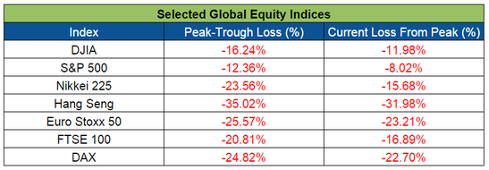 Forex Snapshot: Global Equity Indices Losses
