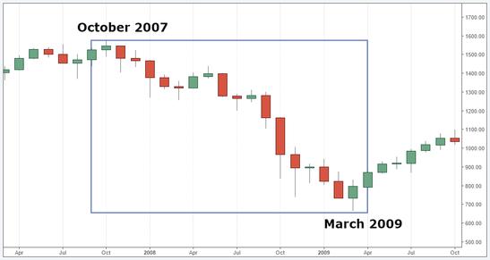 Forex Snapshot: S&P 500 Monthly Chart