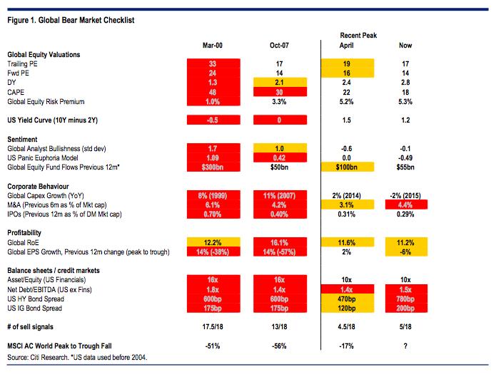 Citigroup Bear Market Indicators