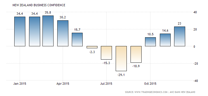 Forex Snapshot: New Zealand Business Confidence