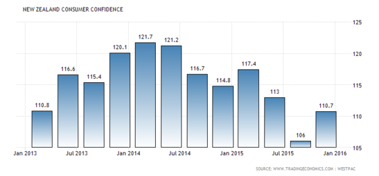 Forex Snapshot: New Zealand Consumer Confidence