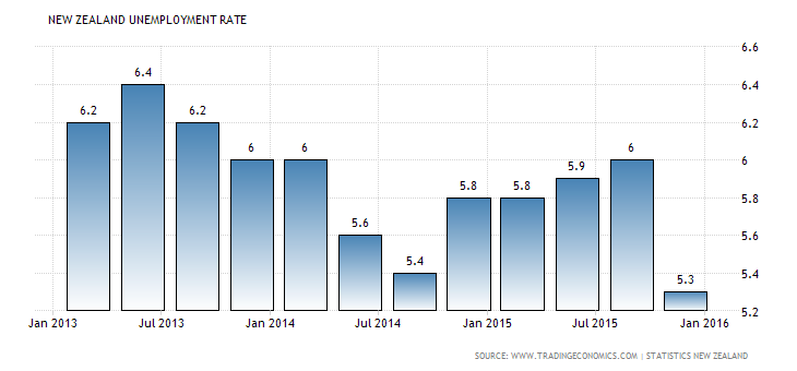 Forex Snapshot: New Zealand Jobless Rate