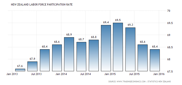 Forex Snapshot: New Zealand Labor Force Participation Rate