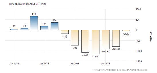 Forex Snapshot: New Zealand Trade Balance