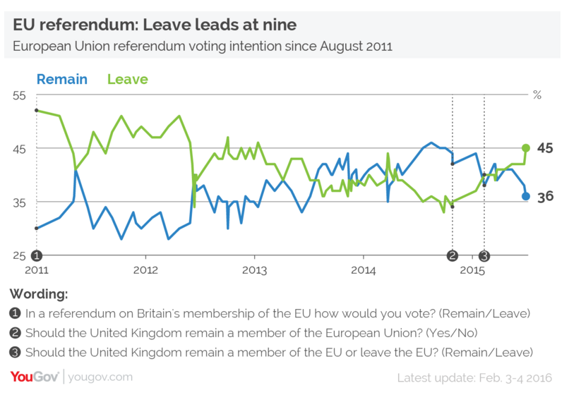 YouGov Brexit Poll
