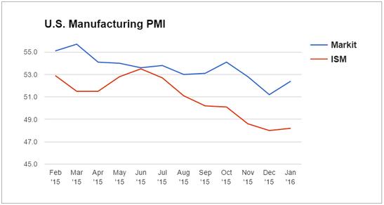 Forex Snapshot: U.S. Manufacturing PMI