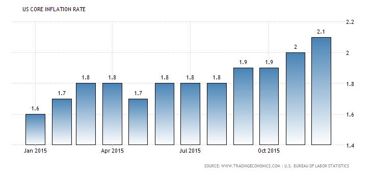 Forex Snapshot: U.S. Core CPI y/y
