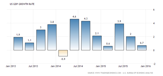 Forex Snapshot: U.S. GDP q/q