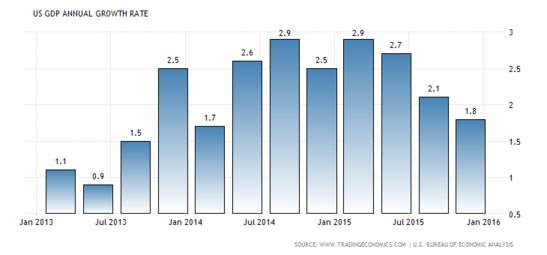 Forex Snapshot: U.S. GDP y/y