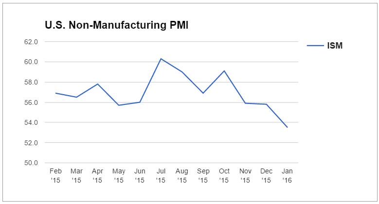 Forex Snapshot: U.S. Non-Manufacturing PMI
