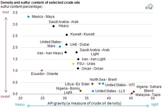Crude Oil Matrix