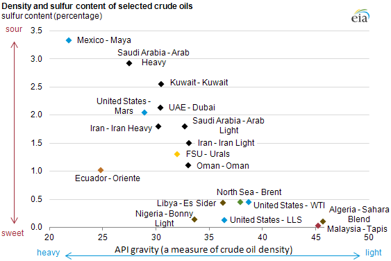 Crude Oil Matrix