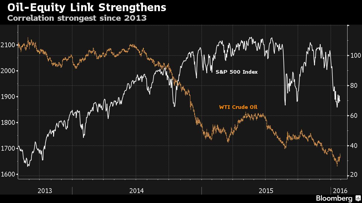 Stocks-Crude Oil Correlation