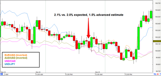 USD Index: 1-hour Forex Chart