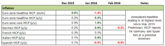 Forex Snapshot: Euro Zone Inflation